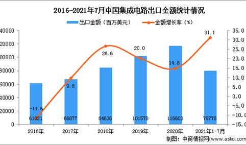 2021年1-7月中国集成电路出口数据统计分析