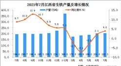2021年7月江西省生铁产量数据统计分析