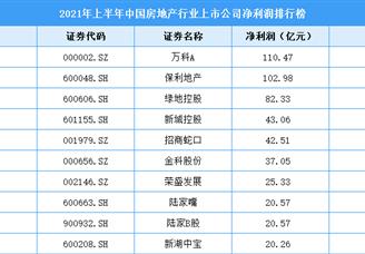 2021年上半年中国房地产行业上市公司净利润排行榜(附全榜单)