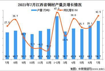 2021年7月江西省铜材产量数据统计分析