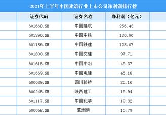 2021年上半年中国建筑行业上市公司净利润排行榜(附全榜单)