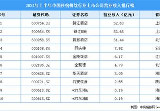 2021年上半年中国住宿餐饮行业上市公司营业收入排行榜(附全榜单)