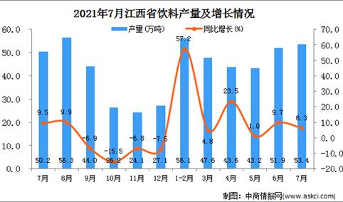 2021年7月江西省饮料产量数据统计分析