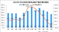 2021年7月江西省交流電動機產量數據統計分析
