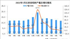 2021年7月江西省铝材产量数据统计分析