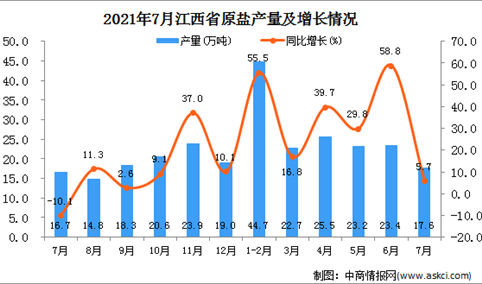2021年7月江西省原盐产量数据统计分析