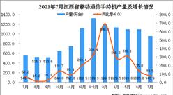 2021年7月江西省移动通信手持机产量数据统计分析