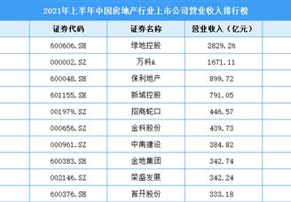 2021年上半年中国房地产行业上市公司营业收入排行榜(附全榜单)
