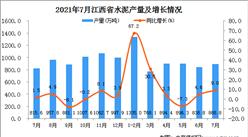 2021年7月江西省水泥产量数据统计分析