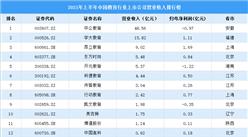 2021年上半年教育行业上市企业营收及归母净利润大数据分析(附榜单)