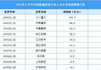 2021年上半年中国机械设备行业上市公司净利润TOP100排行榜(附榜单)