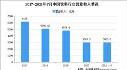 2021年1-7月中国饮料行业运行情况分析:营收同比增长19%