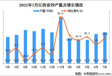 2021年7月江西省纱产量数据统计分析