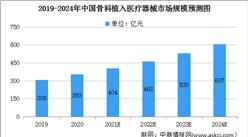 2021年中国骨科植入医疗器械行业及细分行业市场规模预测分析(图)