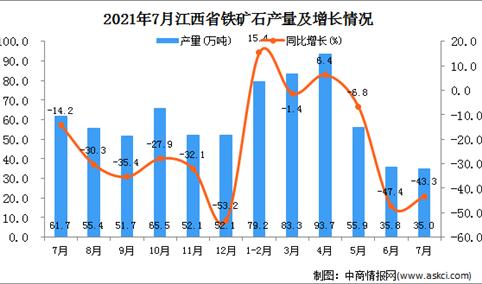 2021年7月江西省铁矿石产量数据统计分析