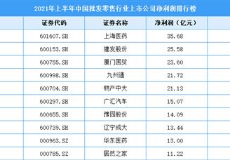 2021年上半年中国批发零售行业上市公司净利润排行榜(附全榜单)