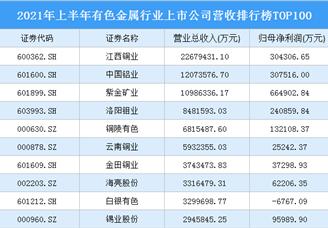 2021年上半年有色金属行业上市企业净利润排行榜TOP100(附全榜单)