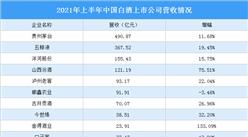 2021年白酒行業上市公司半年報分析:巖石股份成黑馬(圖)