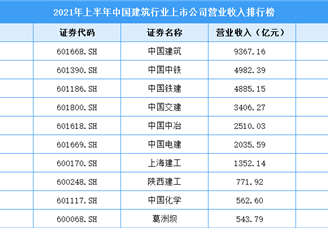 2021年上半年中国建筑行业上市公司营业收入排行榜(附全榜单)