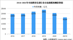 2021年中国教育培训行业及其细分领域市场规模预测分析(图)