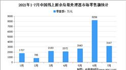 2021年7月中國廚余垃圾處理器行業運行情況分析:零售量1.59萬臺