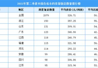 2021年第二季度中国各省市四星级饭店数量排行榜(附全榜单)