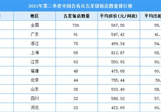 2021年第二季度中国各省市五星级饭店数量排行榜(附全榜单)