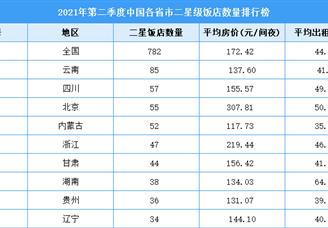 2021年第二季度中国各省市二星级饭店数量排行榜(附全榜单)