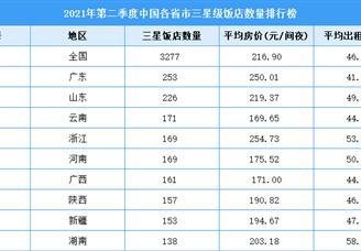 2021年第二季度中国各省市三星级饭店数量排行榜(附全榜单)