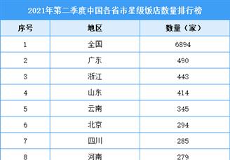 2021年第二季度中国各省市星级饭店数量排行榜(附全榜单)
