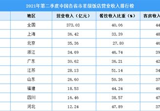 2021年第二季度中国各省市星级饭店营业收入排行榜(附全榜单)