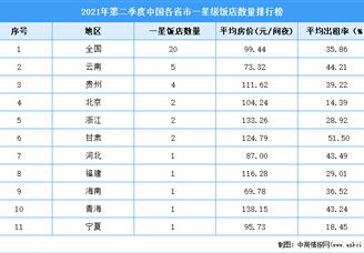 2021年第二季度中国各省市一星级饭店数量排行榜(附全榜单)