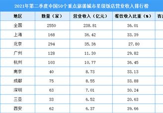 2021年第二季度中国50个重点旅游城市星级饭店营业收入排行榜(附全榜单)
