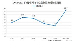 2021年1-7月中���子信息制造�I�\行情�r分析:增加值增�L18.7%