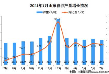 2021年7月山东省纱产量数据统计分析