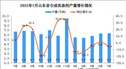 2021年7月山东省合成洗涤剂产量数据统计分析