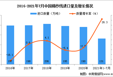 2021年1-7月中国棉纱线进口数据统计分析
