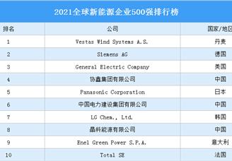 2021全球新能源企业500强排行榜(附完整榜单)