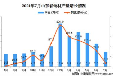 2021年7月山东省铜材产量数据统计分析