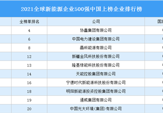 2021全球新能源企业500强中国上榜企业排行榜(附完整榜单)