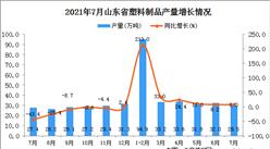 2021年7月山東省塑料制品產量數據統計分析