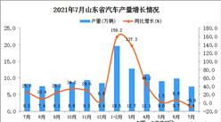 2021年7月山东省汽车产量数据统计分析