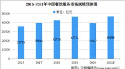 2021年中国餐饮服务行业市场规模及发展前景分析(图)