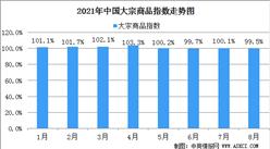 2021年8月份中國大宗商品指數(CBMI)為99.5%:預計市場運行有望企穩回升