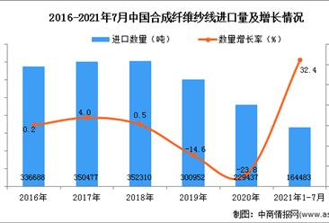 2021年1-7月中国合成纤维纱线进口数据统计分析