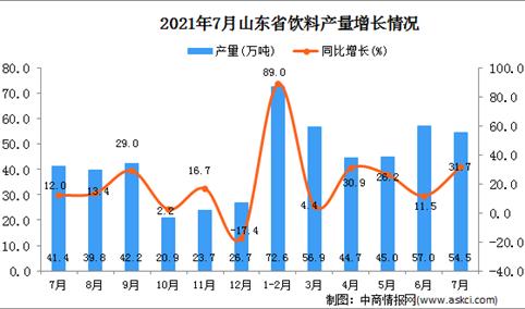 2021年7月山东省饮料产量数据统计分析