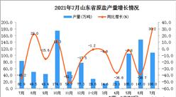 2021年7月山東省原鹽產量數據統計分析