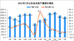 2021年7月山东省水泥产量数据统计分析