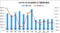 2021年7月山東省鐵礦石產量數據統計分析