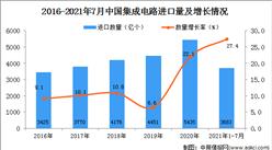 2021年1-7月中國集成電路進口數據統計分析
